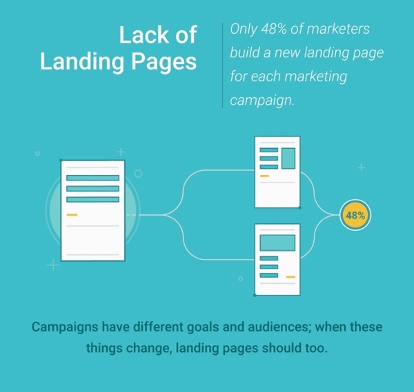 Landing page optimization is important when launching a campaign.