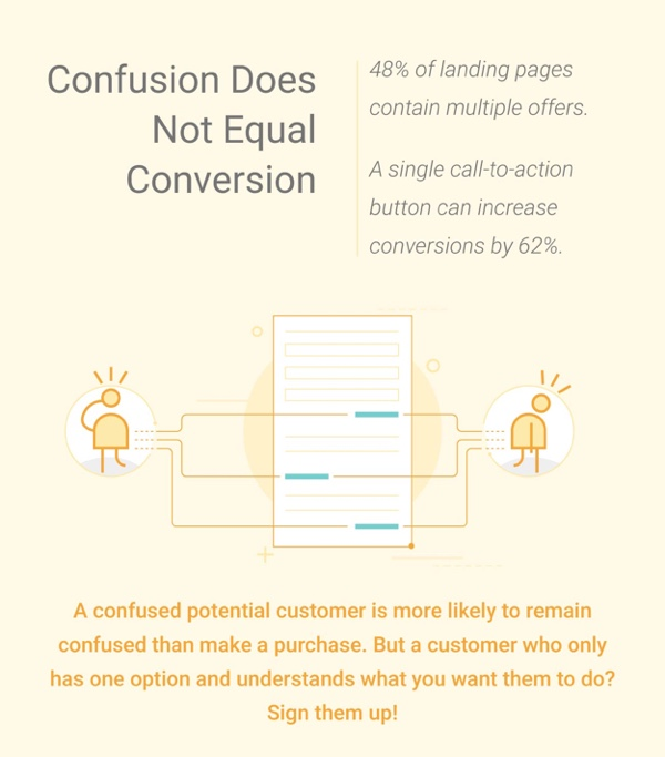 Through Landing page optimization, the conversion rate can increase.