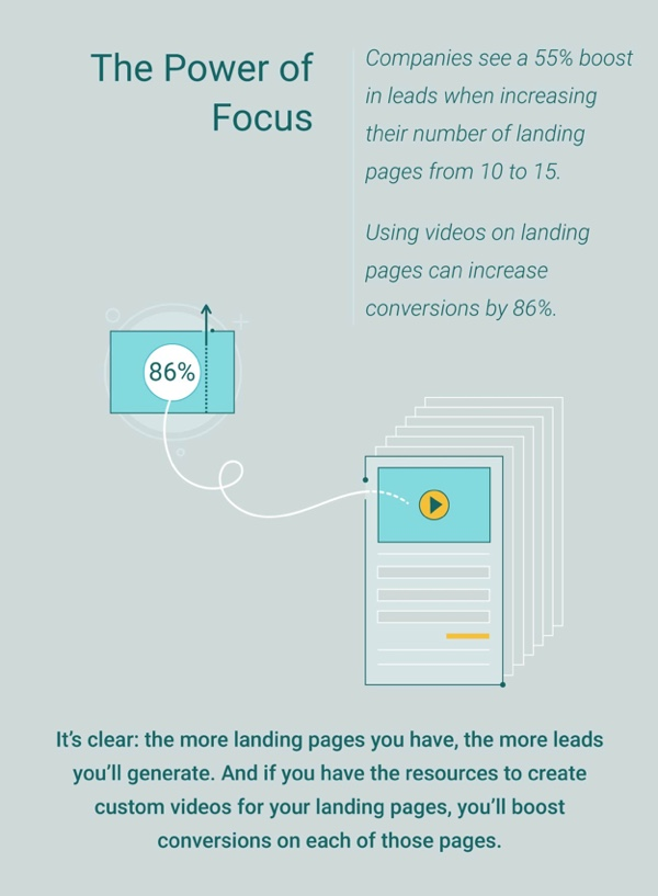 Landing page optimization is also about the right amount of landing pages.
