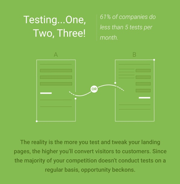 Testing the landing pages is helping for a better landing page optimization.