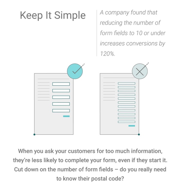 Keep it simple are one of many tips for a landing page optimization.