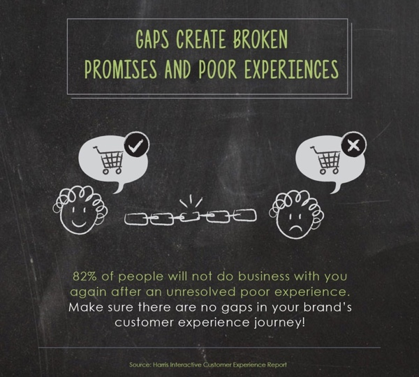 Gaps create broken promises and results in bad customer experience.