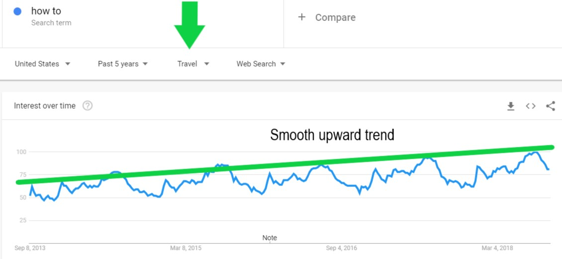 Google Trends: Best Practices For SEO & Content Marketing